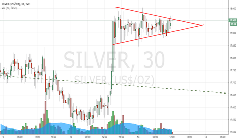SILVER: Long at Silver Bull Flag Pattern