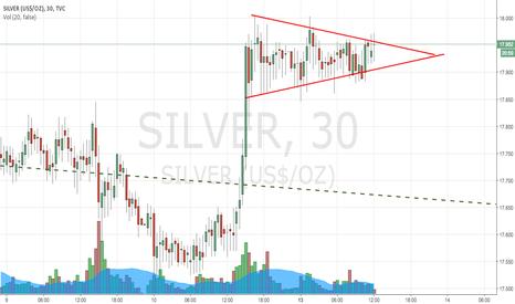 SILVER: Long at Silver Bull Flag Pattern