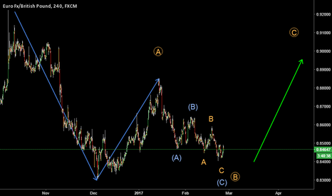 EURGBP: let found out