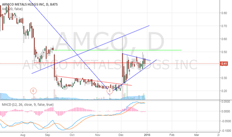 AMCO: AMCO breakout above .45