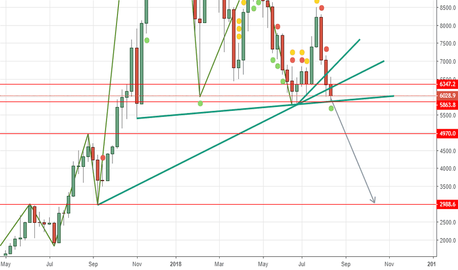 BTCUSD: BTCUSD short MAX below 6347 tp at 5643.8 then 4970 then 2988.6