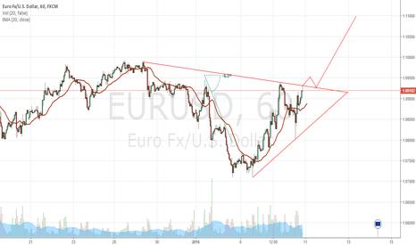 EURUSD: EUR/USD LONG OPPORTUNITY