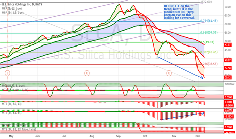 SLCA: Showing a Positive Momentum Divergence