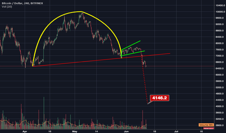 BTCUSD: We broke below the rimline of an inverted cup and handle.