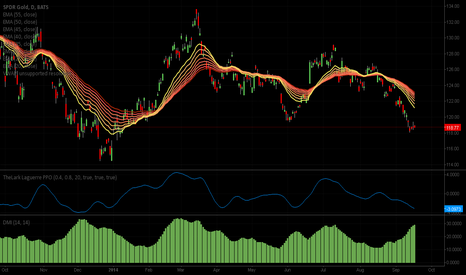 GLD: PPO and ADX getting close, trend reversal up coming