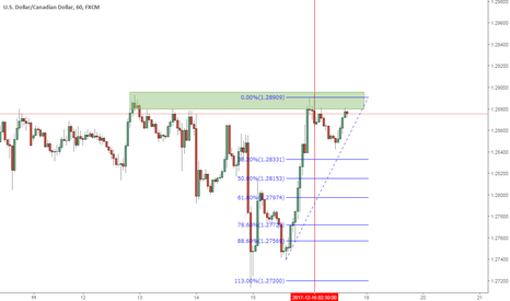 USDCAD: short this double top