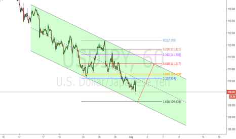 USDJPY: USDJPY Long the channel touch with 1.618% Fibo