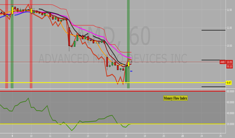 AMD: oversold on hourly money flow as well