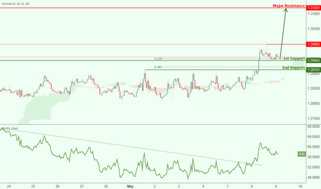 USDCAD: USDCAD is testing support, potential bounce!