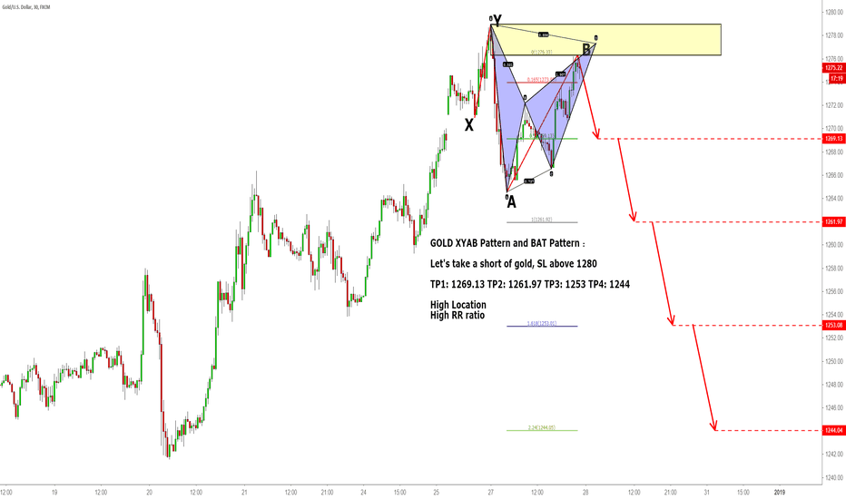 XAUUSD: GOLD XYAB Pattern and BAT Pattern