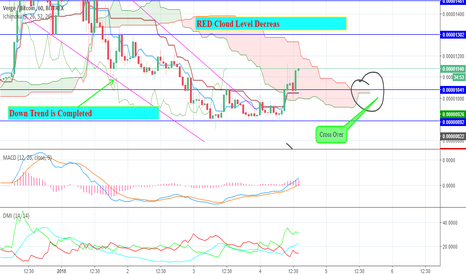 XVGBTC: XVGBTC Price Analysis For Intraday