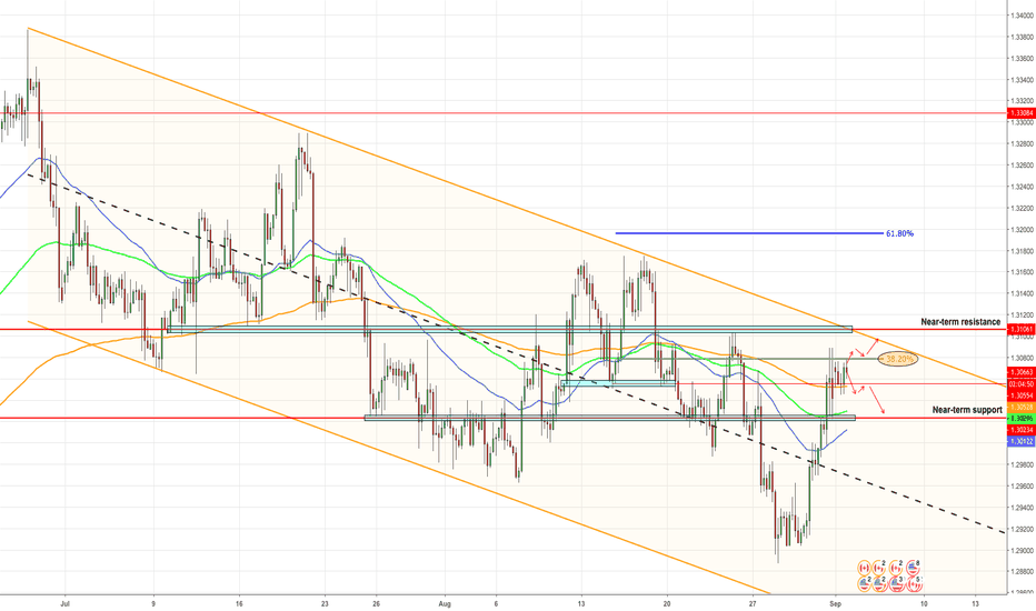 USDCAD: USDCAD Close to Resistance