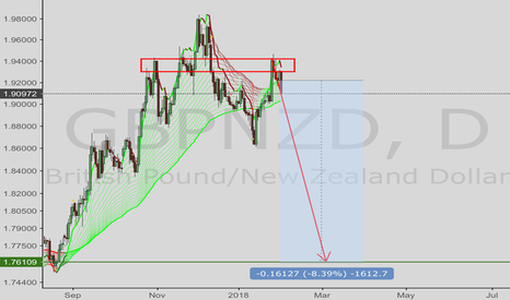 GBPNZD: GBPNZD—short