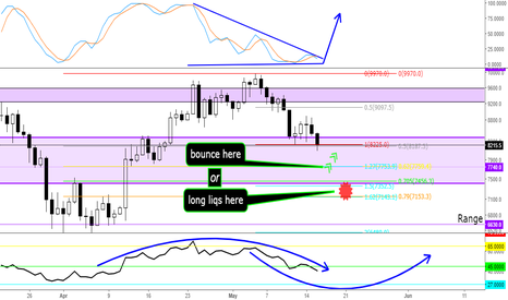XBTUSD: Buy the bounce and liquidations
