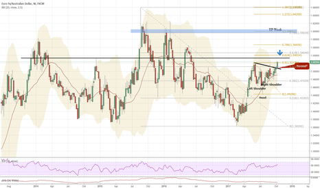 EURAUD: 36 :  Buy with daytrade 1H system