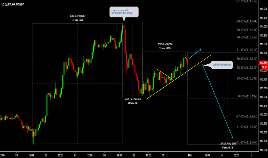 USDJPY: USDJPY sell the breakout
