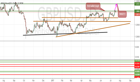 GBPUSD: GBPUSD (Long Opportunity)