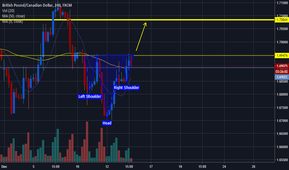 GBPCAD: GBPCAD Head and Shoulders Pattern!