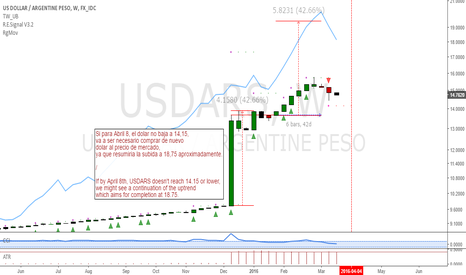 USDARS: USDARS: Update - 2 weeks to define the trend