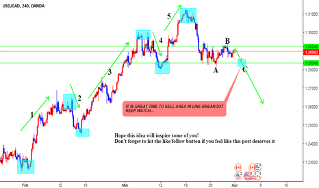 USDCAD: USDCAD ELLIOT WAVE LONG SETUP