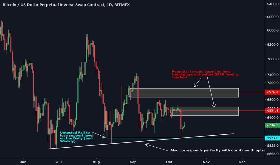 XBTUSD: BTC Long Entry Updated