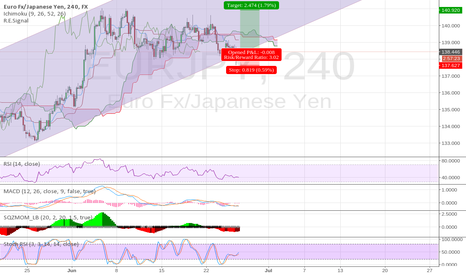 EURJPY: EURJPY - Time to go up