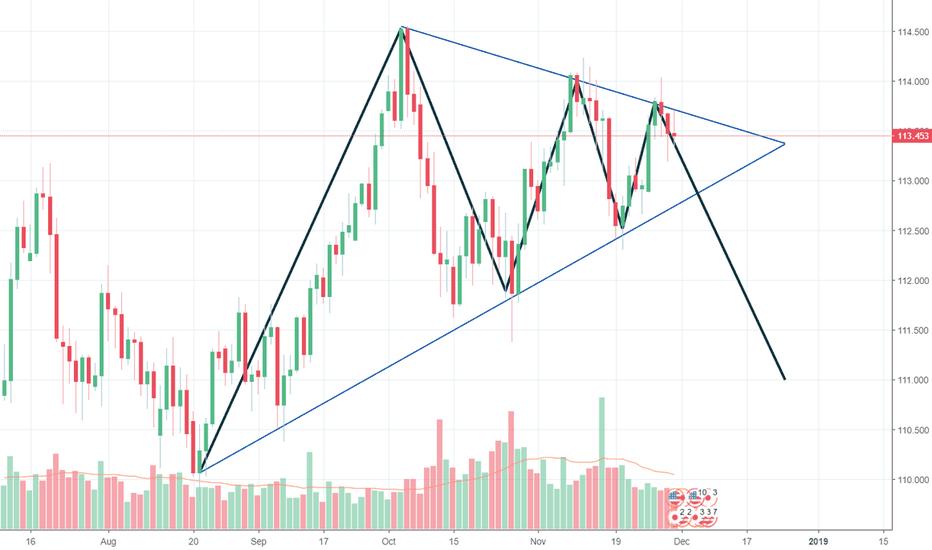 USDJPY: USD/JPY Daily Triangle