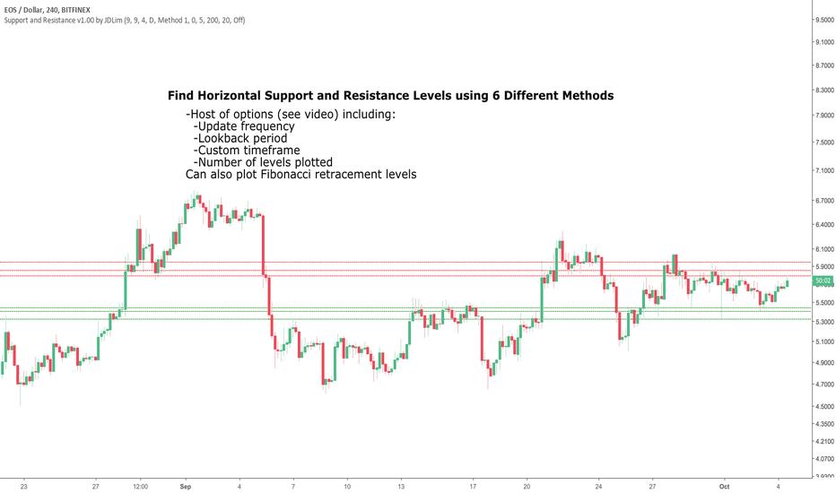 EOSUSD: Support and Resistance Levels with auto Fibonacci Setup Tutorial