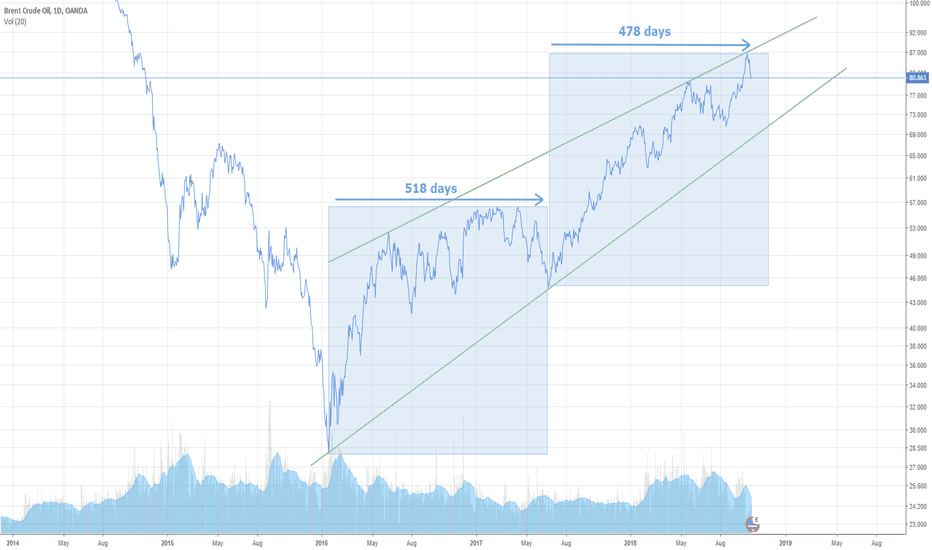 """BCOUSD: BRENT CRUDE OIL """"BCOUSD"""""""