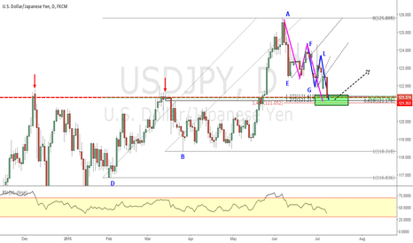 USDJPY: USDJPY _ Good Harmonic Move