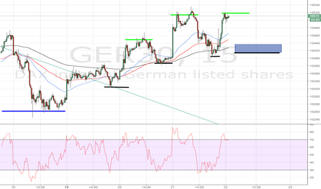 GER30: DAX Buy around 420-380, target for upside of atleast 520 to 545