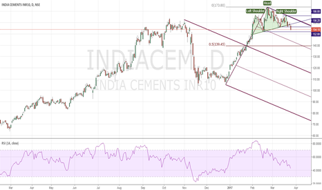 INDIACEM: India Cement SHORT Head & Shoulder