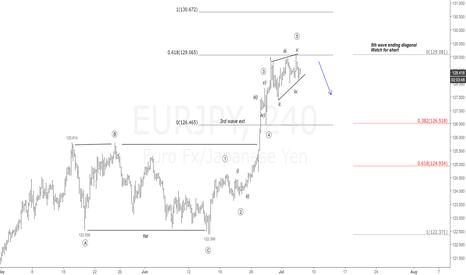 EURJPY: $EUR vs $JPY 4H Chart. Ending Diagonal |#EURJPY#yen #eur #fx