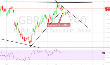 GBPAUD: If I see something like this i go short