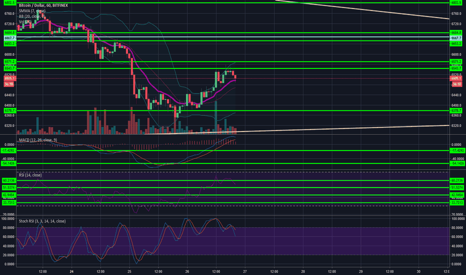 BTCUSD: Nothing to say
