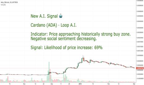 ADABTC: CoinLoop AI Signal: Cardano (ADA) - BUY