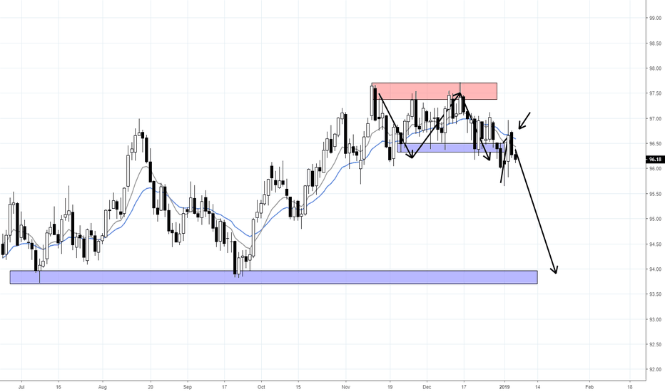 DXY: USD DOWNSIDE EXPECTED