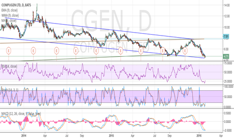 CGEN: possible long opportunity with CGEN stock + technical indicators