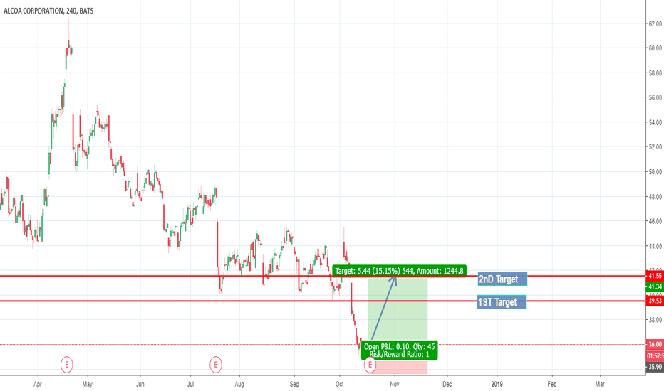 Ideas And Forecasts On Alcoa Corporation Tradingview