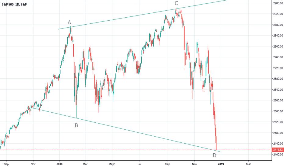 SPX: Triangulo expansivo y vuelta a maximos??
