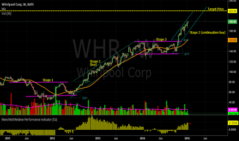 WHR: WHR Whirlpool Corp.
