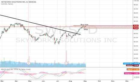 SWKS: Buy SWKS breakout