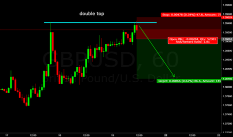 GBPUSD: gbp/usd double top all the way down