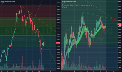 BTCUSD: Tomorrow in Bitcoin