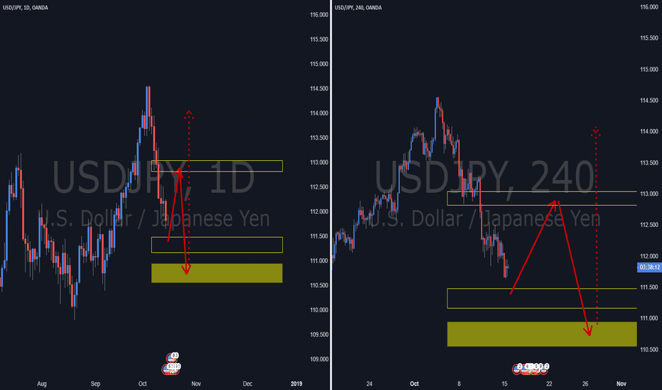 USDJPY: USDJPY. Turning Up.
