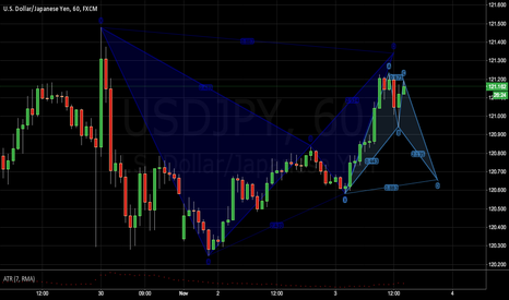 USDJPY: Two Bat Setup