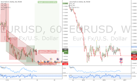 EURUSD: EURUSD: Long the short term pullback