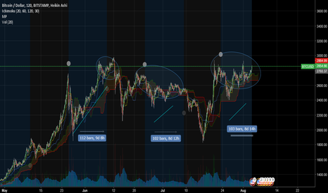 BTCUSD: BTC/USD FULL MOON 7AUG