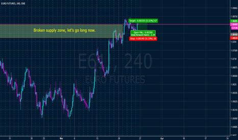 E61!: EUR broke supply zone, upwards