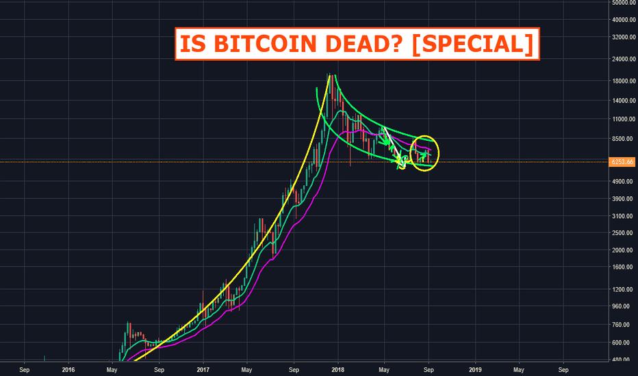 BTCUSD: Is Bitcoin dead? [SPECIAL]